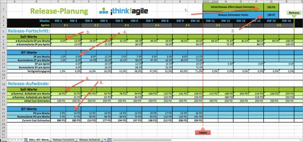 Excel-Sheet mit Aufwänden und erreichten EPs pro Woche und Sprint